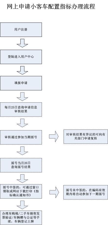 北京摇号申请流程