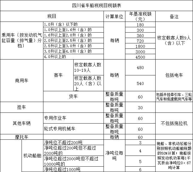 四川车船税新标准