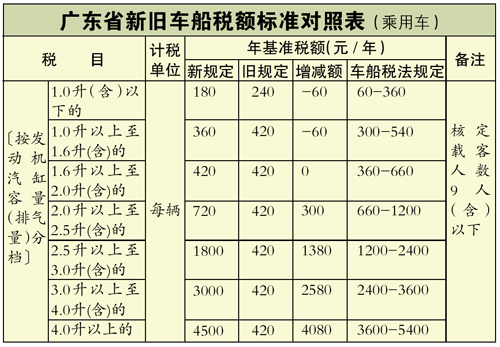 广东车船税实施新标准
