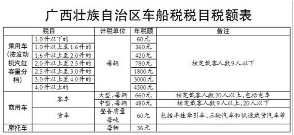 广西车船税新标准