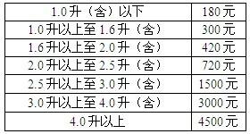 河南车船税新标准