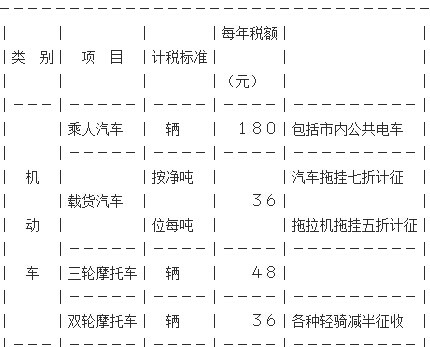 甘肃车船税新标准