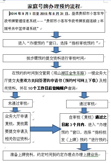 贵阳摇号申请办理流程