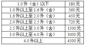 上海车船税新标准