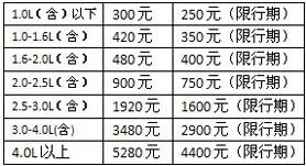 北京车船税标准