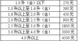 天津车船税新标准