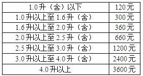 江苏车船税新标准