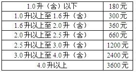 江西车船税新标准