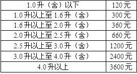 重庆车船税新标准