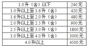 黑龙江车船税新标准