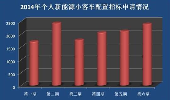 北京2014最后一期指标