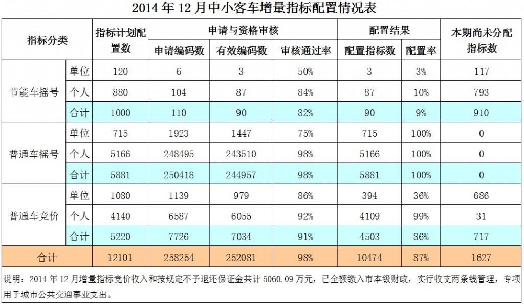 广州2014年12月中小客车增量指标配置情况表