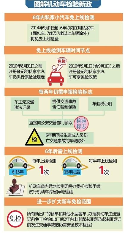 车辆年检时间规定