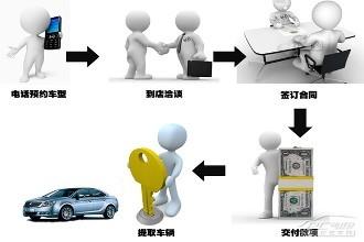 0首付分期付款买车流程图片 69576 330x220