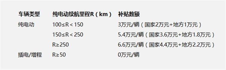 北京新能源车补贴车辆