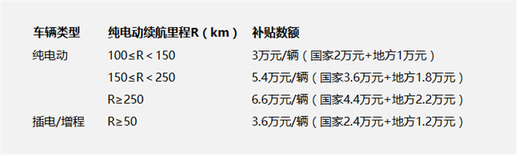 天津新能源车补贴车型