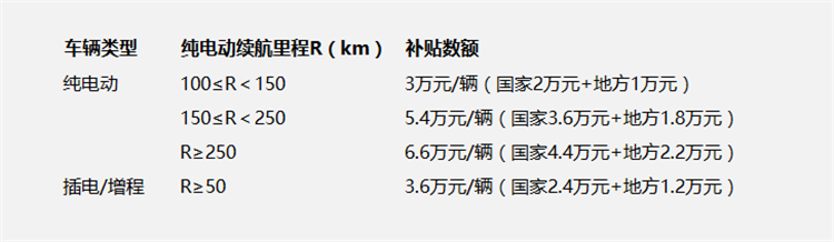 广州新能源车补贴车型